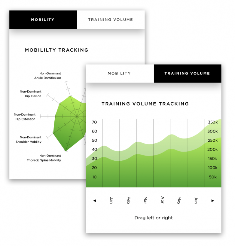 Mobility and training volume metrics and charts