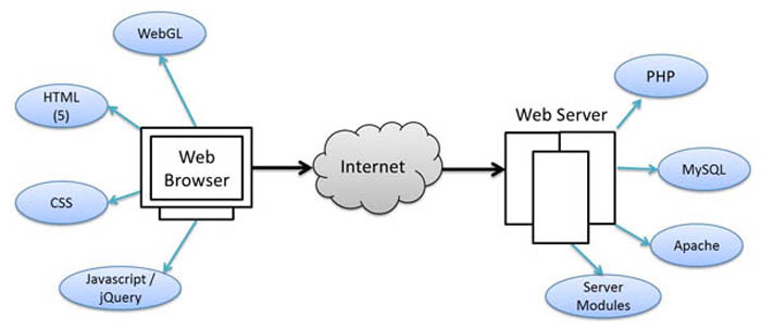 A Basic Web Technology Overvie