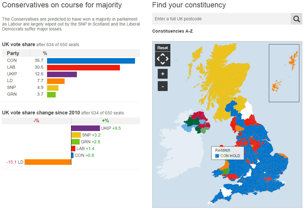 How the BBC election website reached the people